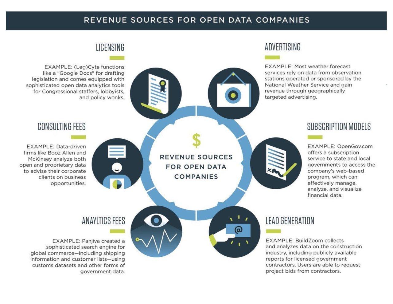 Revenue streams for #OpenData companies!#Cloud #StartUp #SMM #AI
