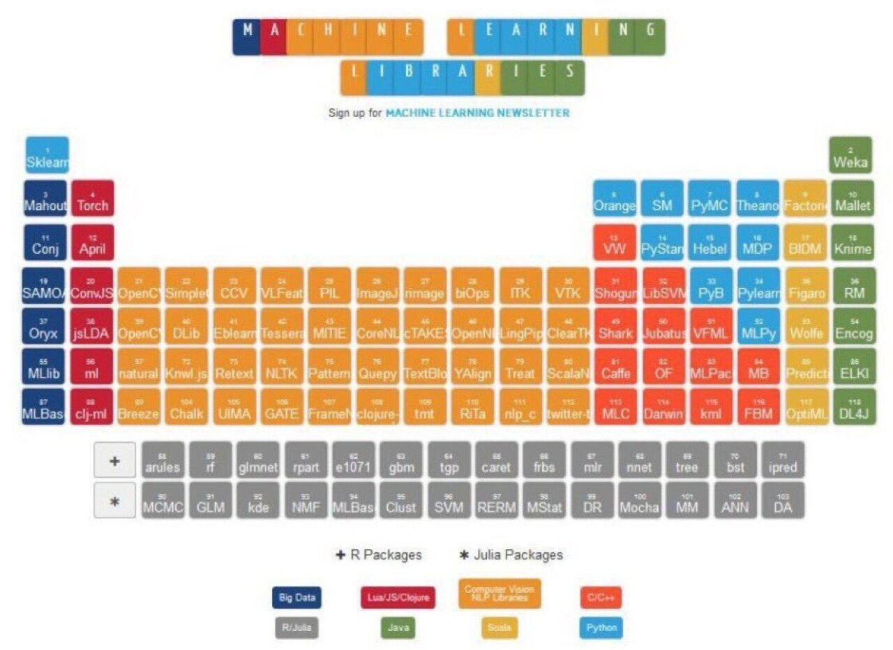INTERACTIVE* Periodic Table of #MachineLearning Libraries: http