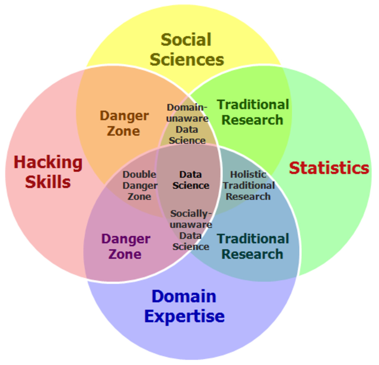 Nxtstop1 see datascience venn diagram expanded into social nxtstop1 see datascience venn diagram expanded into social science datascienceassn behavioral analytics t pooptronica Image collections